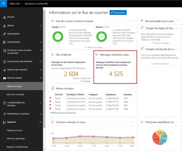Le rapport envoyé automatiquement les messages dans le tableau de bord du flux de messagerie dans le centre de conformité Office 365 sécurité
