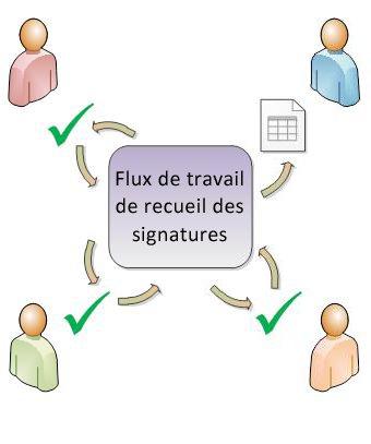 Illustration du routage de flux de travail