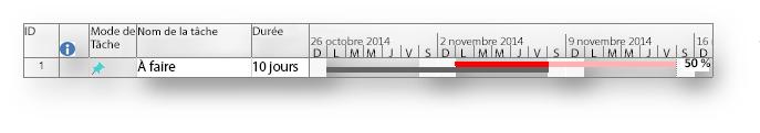 Barre du Gantt avec ligne de base