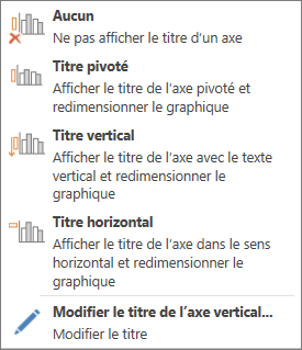 Options du titre de l'axe vertical