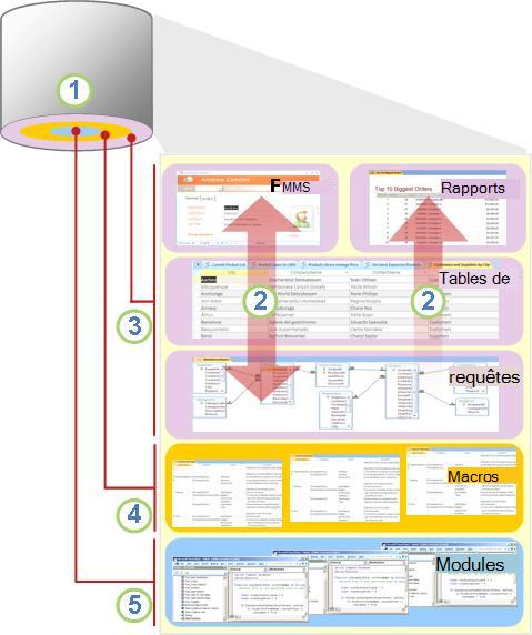 Vue d'ensemble des composants et utilisateurs d'Access