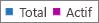 Capture d'écran: rapport sur les groupes Office365 - Nombre total de groupes et de groupes actifs