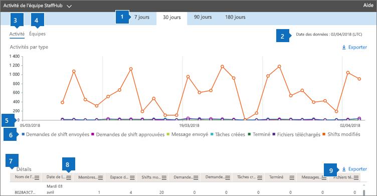 Rapports Office 365-activité des équipes StaffHub