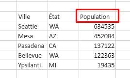 Le tableau comporte 3 colonnes: Ville, État/Province, Population. Tri décroissant par population.