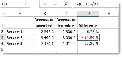 Données Excel avec un pourcentage négatif mis en forme en rouge dans la cellule D3