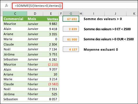 Vous pouvez utiliser des tableaux pour calculer en fonction de certaines conditions. = SOMME (si (Sales>0, ventes)) additionne toutes les valeurs supérieures à 0 dans une plage nommée ventes.