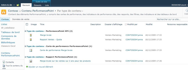 La bibliothèque Contenu PerformancePoint est optimisée pour les cartes de performance, les indicateurs de performance clés (KPI) et les rapports.