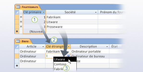 Clés primaires et clés étrangères dans une structure de table
