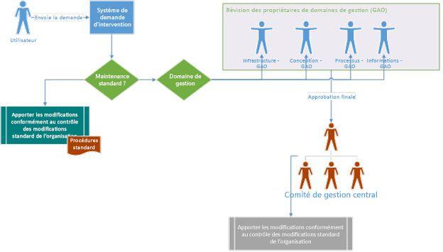 Diagramme de stratégie de gouvernance présentant la méthode d'envoi d'une demande et sa redirection pour révision et approbation via le comité de gouvernance