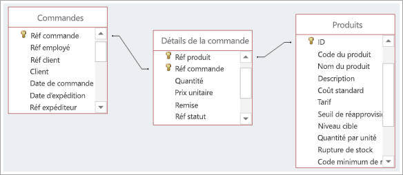 Capture d'écran des connexions entre les trois tables de base de données