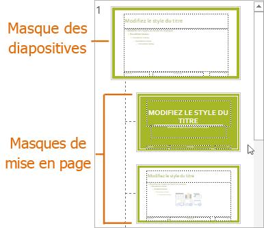 Masque des diapositives avec des dispositions en mode Masque des diapositives dans PowerPoint