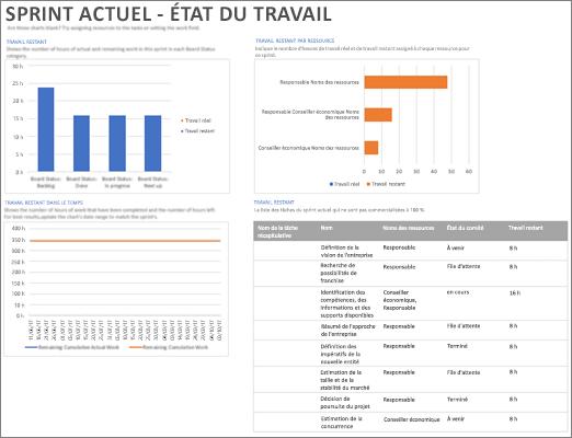 Capture d'écran du Sprint actuel - rapport d'état du travail dans Project