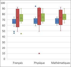 Exemple de graphique Zone et valeur