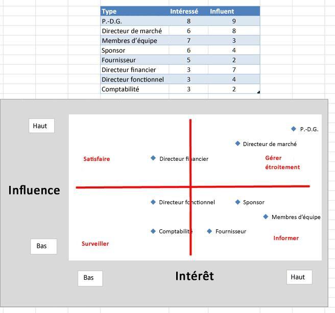 Image de la grille d'influence Excel