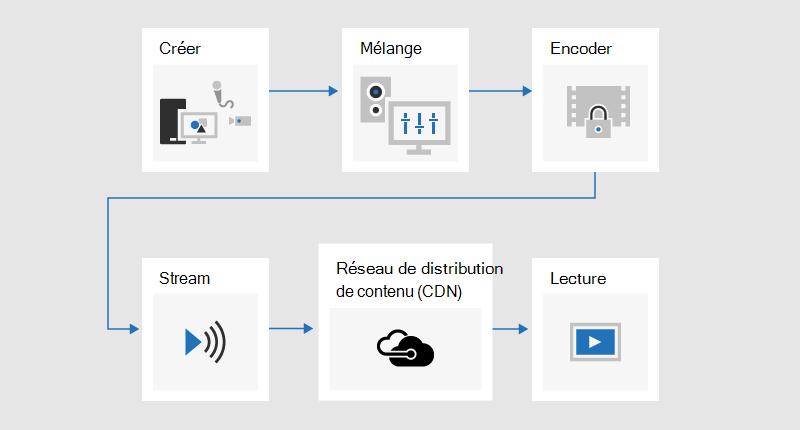 Diagramme de flux illustrant le processus de diffusion de contenu à l'origine du développement, de la combinaison, de l'encodage et de l'envoi de contenus envoyés par le biais d'un réseau de distribution de contenu (CDN), puis lu.