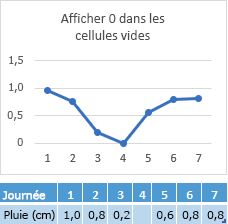 Point de données manquants dans la cellule de 4 jours, de graphique présentant la ligne correspondante à zéro