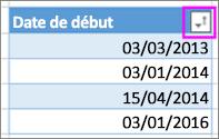 Dates triées par ordre croissant, de la plus ancienne à la plus récente