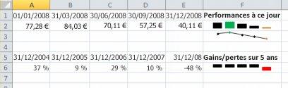 Graphique sparkline dans exemple Excel