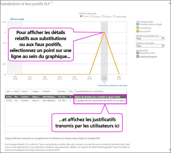 Rapport sur les faux positifs et les remplacements présentant le texte de justification de l'utilisateur