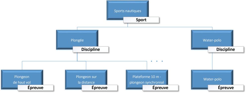 Hiérarchie logique des données liées aux médailles des Jeux olympiques