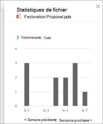 Capture d'écran de l'affichage d'une activité sur un fichier