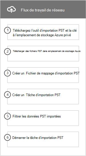 Flux de travail du réseau télécharger la procédure à suivre pour importer des fichiers PST vers Office 365