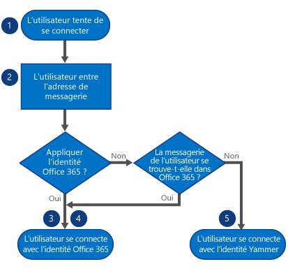 Lorsqu'un utilisateur se connecte, il commence par entrer son adresse de courrier. Si l'identité Office365 est appliquée, il se connecte avec son identité Office365. Si elle n'est pas appliquée, mais qu'il reçoit son courrier dans Office365, il se connecte avec son identité Office365. Si ce n'est