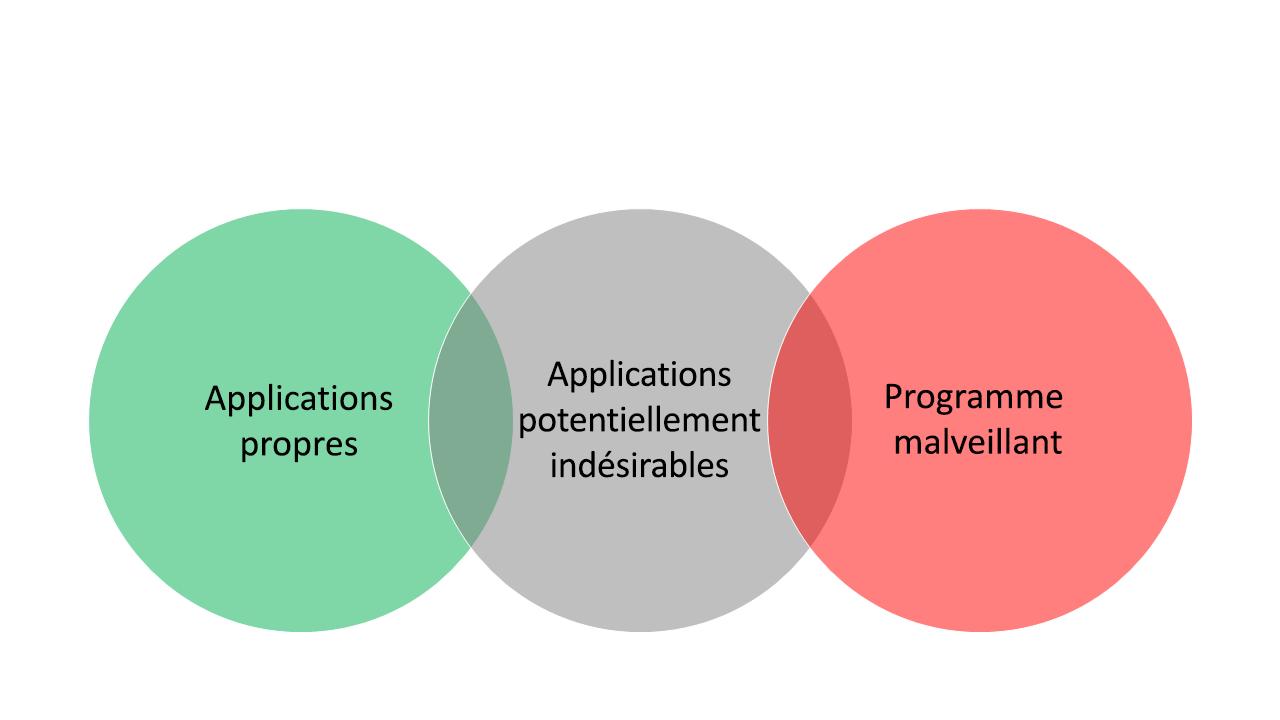 Trois bulles entrecroisés avec «Applications propres» dans la bulle gauche, «Logiciel malveillant» dans la bulle droite et «Applications potentiellement indésirables» dans la bulle entre les deux.