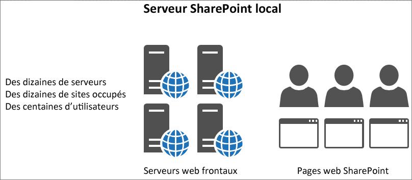 Affiche le trafic et la charge sur les serveurs web frontaux locaux