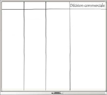 Tableau blanc avec quatre colonnes, y compris une colonne Décision commerciale