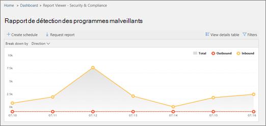 Exemple de rapport de détection des programmes malveillants