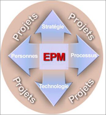Un déploiement EPM comprend les éléments suivants: stratégie, personnes, processus et technologie