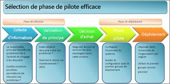 Sélection de phase pilote efficace