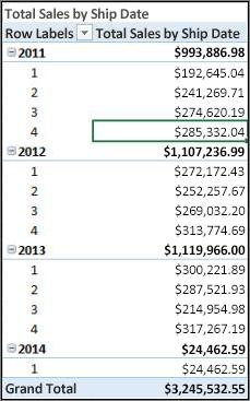 Tableau croisé dynamique Total des ventes par date d'expédition
