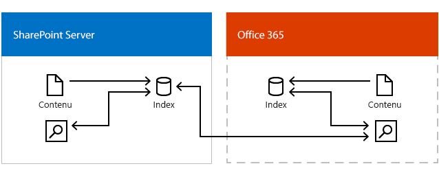 Illustration montre le centre de recherche Office 365 les résultats obtenus à partir de l'index de recherche dans Office 365 et l'index de recherche dans SharePoint Server
