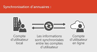 Utiliser la synchronisation d'annuaires pour synchroniser en continu les informations de compte d'utilisateur en ligne et locales