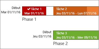 Barres de chronologie avec des étiquettes et l'avancement des tâches