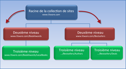 Diagramme qui montre une collection de sites avec 2 sous-sites qui héritent des autorisations du site racine.