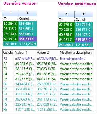 Résultats de la comparaison de deux versions d'un classeur