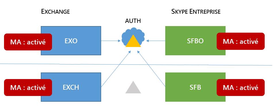 Un Skype 6 mixte pour la topologie de zone de mémoire haute entreprise a MA sur tous les emplacements possibles quatre.