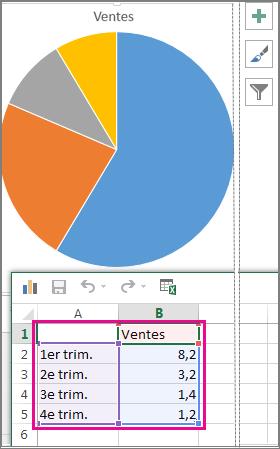 Graphique en secteurs avec des exemples de données dans une feuille de calcul