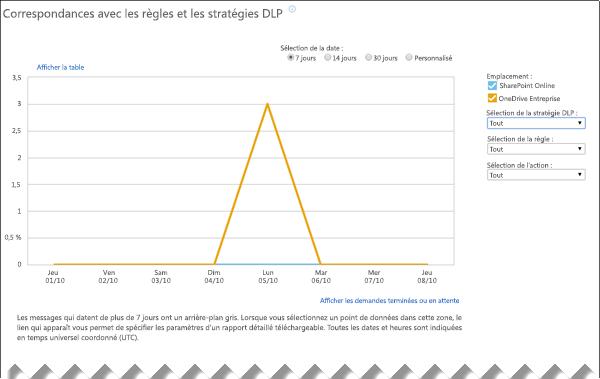 Rapport DLP affichant les correspondances de stratégie