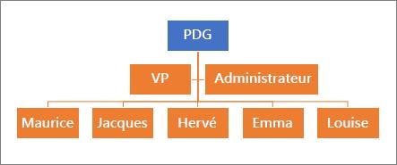 Une hiérarchie classique