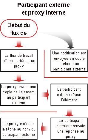 Diagramme de processus pour inclure un participant externe