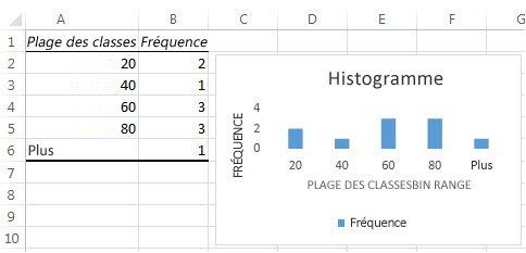 Histogramme et tableau de données