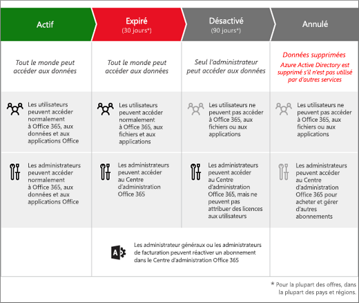 Graphique présentant les trois étapes par lesquelles passe un abonnement Office365 pour les entreprises après son expiration: Expiré, Désactivé et Annulé.