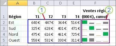 Groupe de graphiques sparkline et données associées
