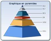 Graphique en pyramides