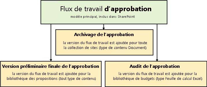 Trois flux de travail basés sur le modèle de flux de travail Approbation
