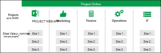 Sites de projet dans plusieurs collections de Project Web App